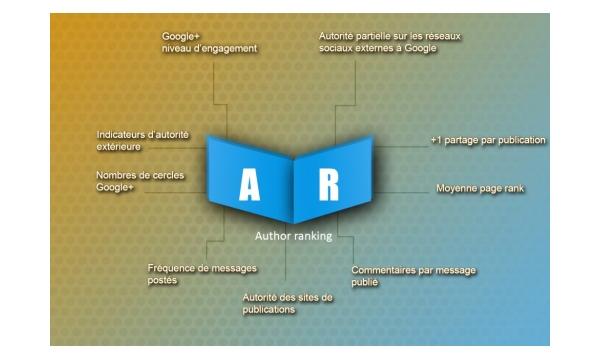 Facteurs Author Rank