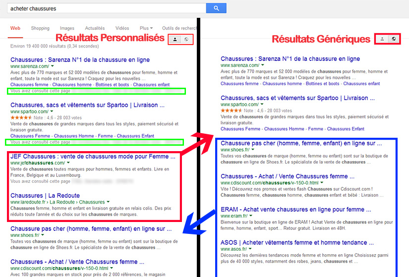 Pages de résultats Google