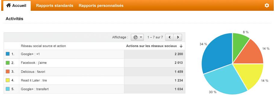 Capture d'écran du rapport sur les réseaux sociaux fourni par Google analytics