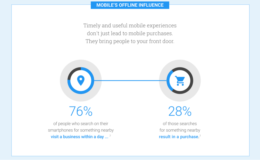Mobile Local Think with Google