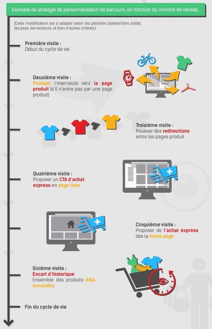 Exemple de personnalisation d'un site e-commerce en fonction du cycle d'achat du client et de son nombre de revisites